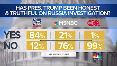 Whether you believe Trump on Russia depends on TV network