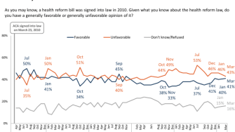 ObamaCare is almost popular again