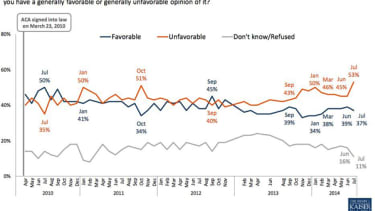 Poll: ObamaCare is more 'unfavorable' than ever