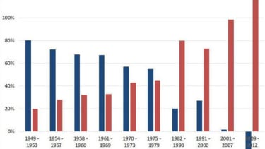 How the rich devoured the American economy, in one chart