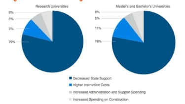 Why state universities have become so expensive, in one chart