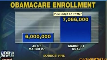 Fox News chart conveniently distorts ObamaCare enrollments