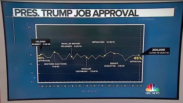 NBC News polling