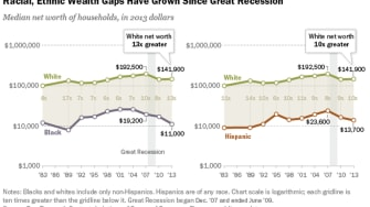 Pew: Wealth inequality by race is growing