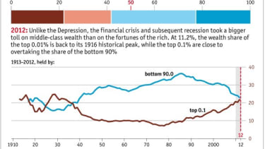 Chart: America's top 0.1 percent now have as much wealth as the bottom 90 percent
