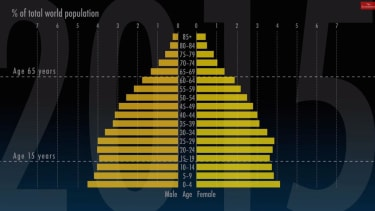 Watch the world's age demography dramatically change shape from pyramid to column