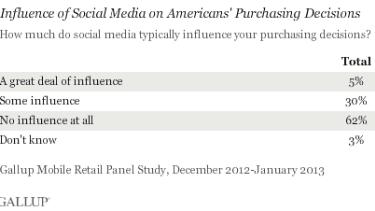 U.S. companies spent $5.1 billion in social media advertising in 2013, but Americans aren't listening
