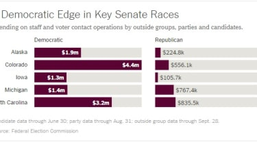 Democratic spending on the ground far outpaces GOP in five key Senate races
