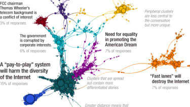 Net neutrality? The FCC's public commenters were overwhelmingly in favor