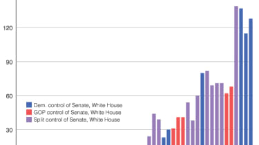 The rise of the filibuster, in one maddening chart