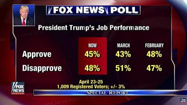A Fox News poll has bad news for President Trump