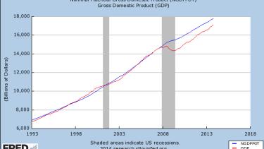 No, the labor market isn't getting tight