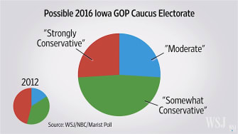 Turnout will be key in the Iowa caucuses