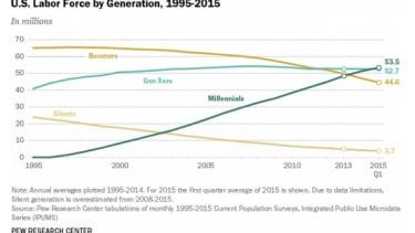 In a first, millennials make up the largest share of the U.S. workforce