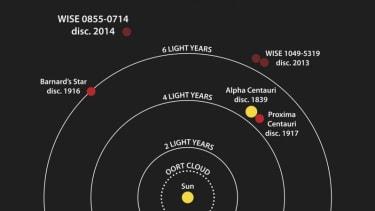 NASA discovers the sun has an icy neighbor