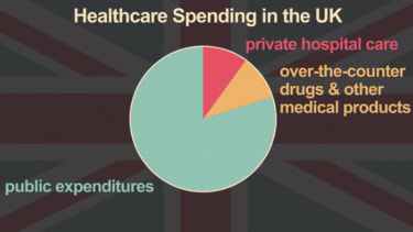 Britain shows how real socialized medicine works