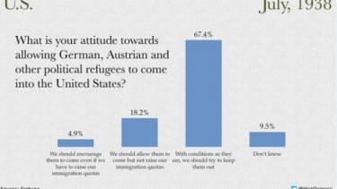1938 graph depicting U.S. attitude toward accepting Jewish refugees.