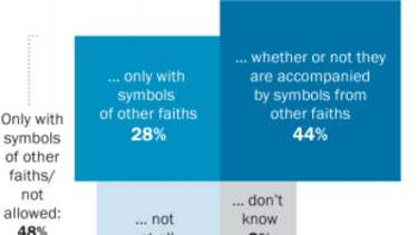 Poll: Most people are fine with religious holiday displays on public property