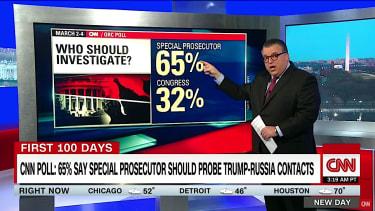 CNN poll finds majority backs special prosecutor in Trump-Russia probe