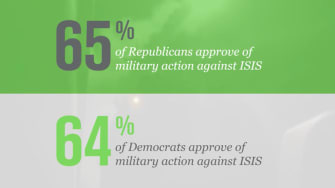 Polls: Sizable bipartisan majorities back U.S. military action against ISIS