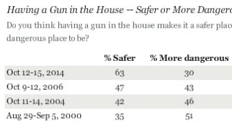 Poll: Record number of Americans think guns make homes safer