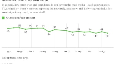 Poll: Trust in media at an all-time low