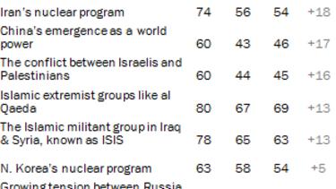 Poll: Democrats say climate change a bigger threat than ISIS