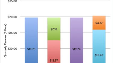 This one chart shows how ridiculously profitable Apple has become