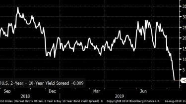 U.S. 10-year yield.