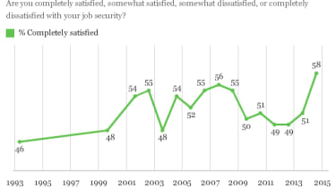 Americans' sense of job security rises to 20-year high