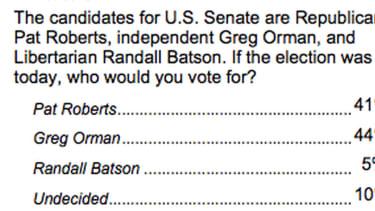 Poll: Tight Senate race in Kansas