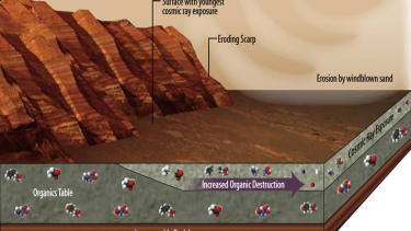 Methane gas on Mars could mean signs of life