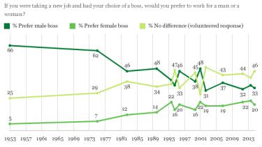 Americans still prefer a male boss — especially women