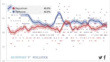 Democrats hold a cushy edge in this key midterm election poll