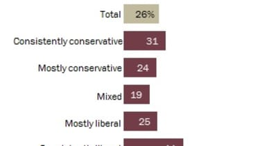 Poll: 'Consistent liberals' most likely to unfriend you over politics