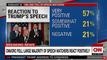 Trump's speech to Congress was well-received by viewers