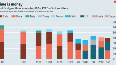 China and India have had the world's dominant economies for most of the past two millennia
