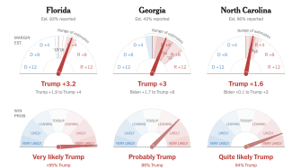 New York Times election needles.