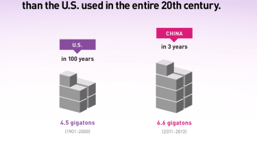 China used more cement in the last 3 years than the U.S. did in the 20th century