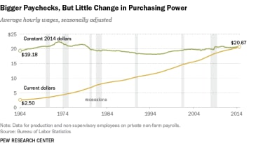 Americans' real wages haven't budged in 50 years