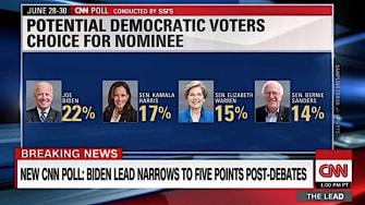 Biden drops, Harris and Warren jump in new poll
