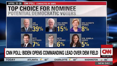 Joe Biden takes the lead in new poll