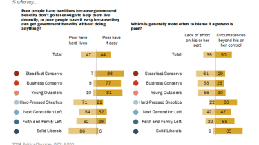 86 percent of strident conservatives think the poor 'have it easy'