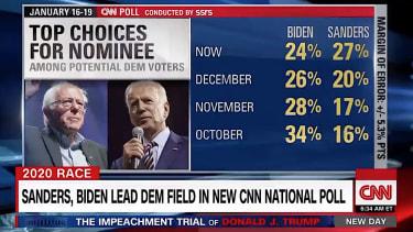 New CNN poll has Sanders in the lead