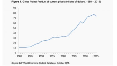 Graph of data from the IMF World Economic Outlook Database, October 2015.