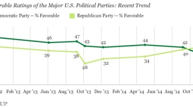 Poll: Democratic Party approval rating hits all-time low