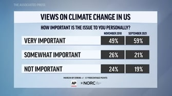 AP climate poll