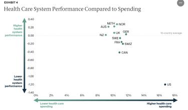 Commonwealth Fund chart