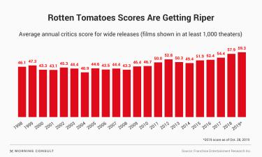Movie scores trend up